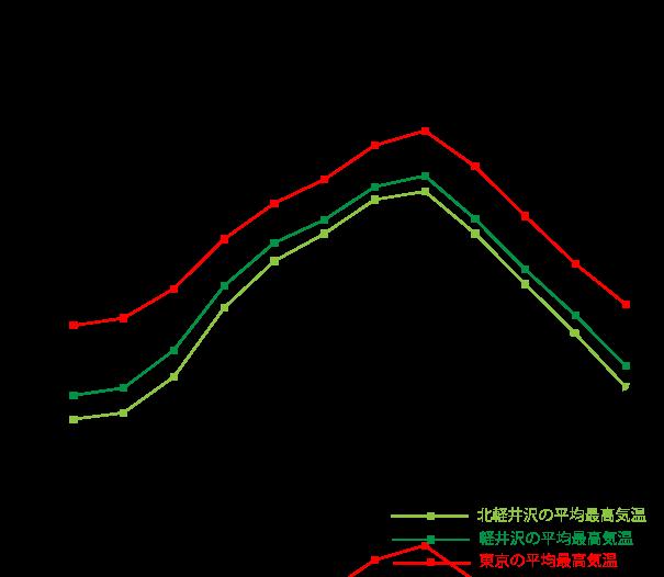 東京と軽井沢の平均最高気温の比較